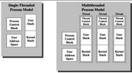 Giới thiệu và hướng dẫn sử dụng Thread và Multi Thread, Process trong visual dot net