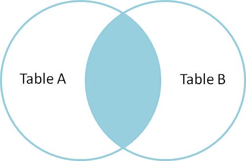 Các loại Join trong SQL