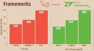 Giới thiệu PHP 7 - PHP 7 có gì mới.