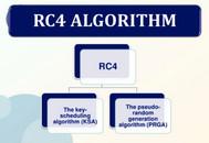[C#] Hướng dẫn sử dụng thuật toán mã hóa RC4 (Rivest Cipher 4 )