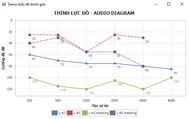 [DEVEXPRESS] AudioGram là gì?  Hướng dẫn vẽ biểu đồ Line AudioGram