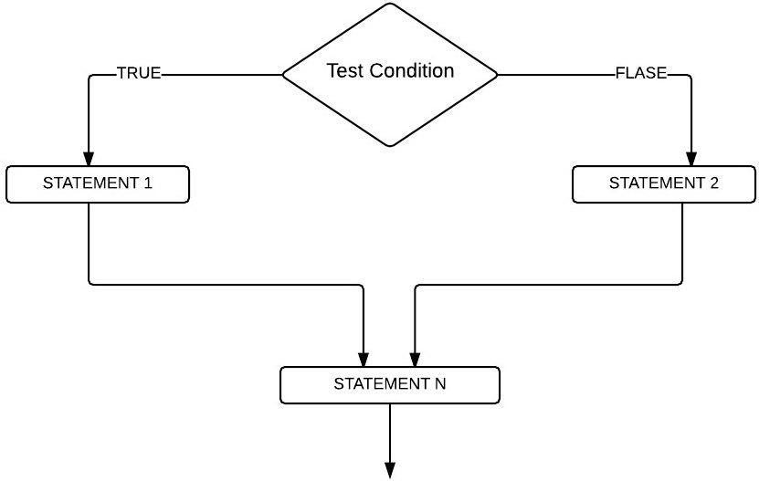 cấu trúc rẻ nhánh if else trong sqlserver