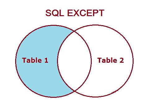 sử dụng sql except