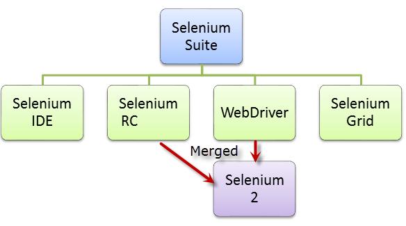 Sử dụng selemium c#