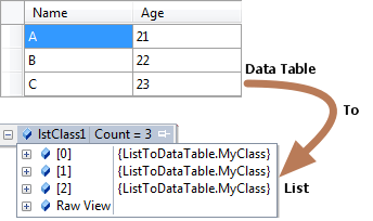 convert list to datatable