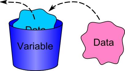 [C#] Lập trình C# cơ bản - Biến và kiểu dữ liệu biến