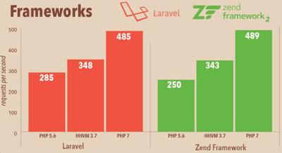 php 7 nhanh gấp 2 lần