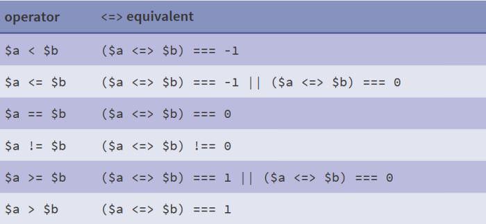 các toán tử trong php 7
