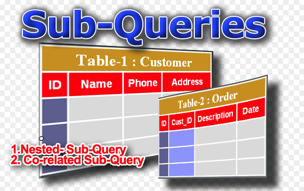 sử dụng subquery trong sqlserver