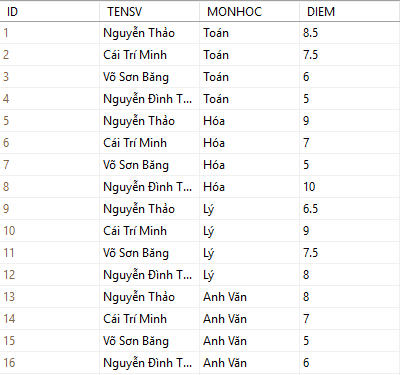 table sinh vien sqlserver