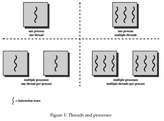 thead và process