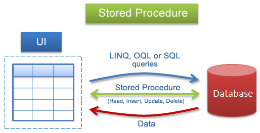 Quan-He-Csharp-SQL-Store-procedure