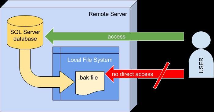 Remote-SQL-backup