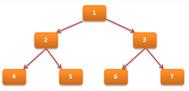 [DATABASE] Hướng dẫn sử dụng tạo và tìm kiếm cây đệ quy trong sqlserver