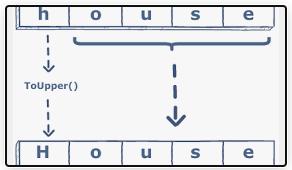 [C#] Viết hoa chữ cái đầu tiên Capitalize String WinForm