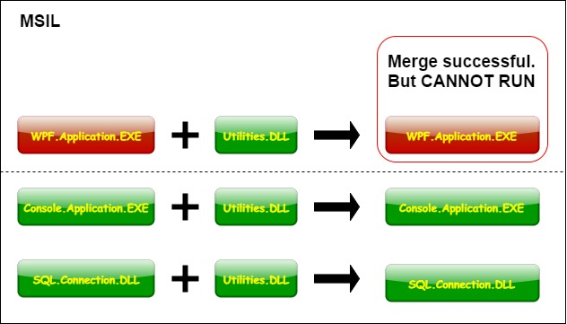 Merge-dll-into-wpf-application