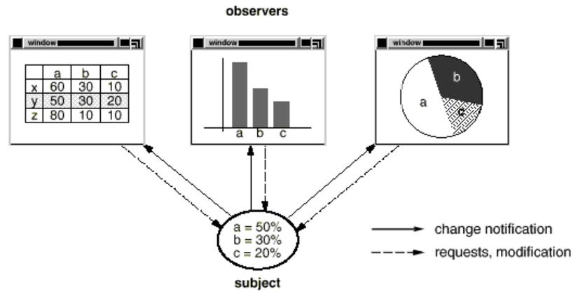 Observer_pattern_chart