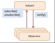 [C#] Hướng dẫn sử dụng thư viện Simple Broker (Observer pattern)