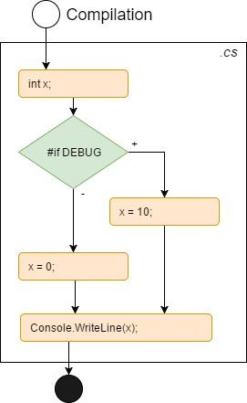 Preprocessor-Directives