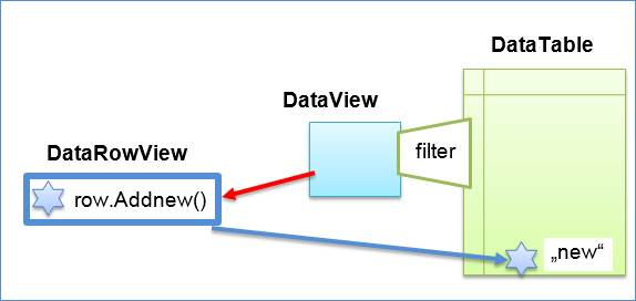 dataview_csharp