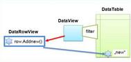 [C#] Hướng dẫn sử dụng Row Filter trên DataView của DataTable