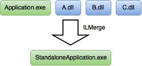 [C#] Hướng dẫn gộp tất cả các file thư viện dll và file chạy exe thành một file exe duy nhất sử dụng Microsoft ILMerge