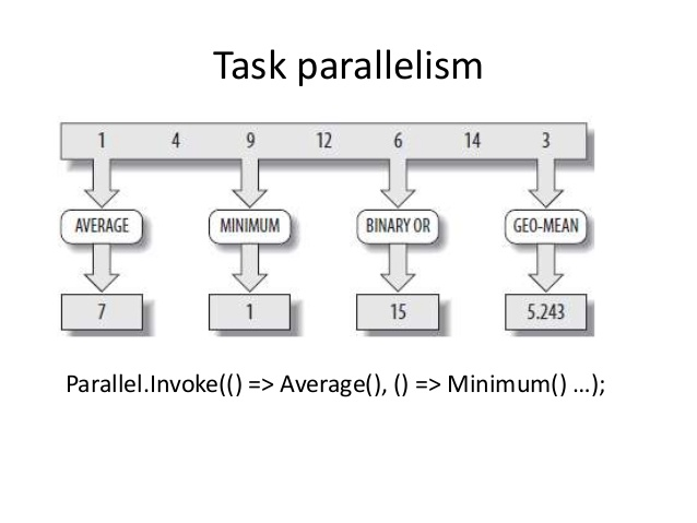 patterns-of-parallel-programming-13-638