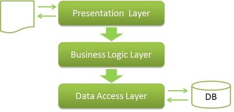 [C#] Hướng dẫn lập trình mô hình ba lớp three layer trong csharp