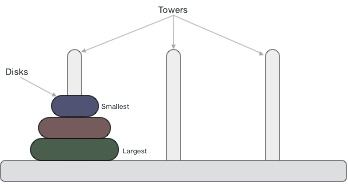 tower_of_hanoi_hinh1
