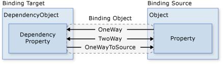 wpf-data-binding-la-gi