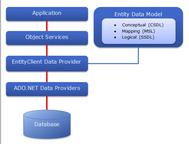 Hướng dẫn lập trình thêm - xoá - sửa với Entity Framework 6 (Crud database with Entity Framework in VB.NET)