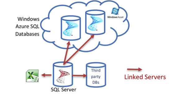 Linked server SQL 2016 - kết nối 2 database từ 2 server khác nhau cùng làm việc trên một server SQL