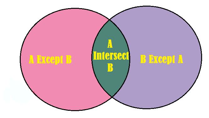 [SQLSERVER] Hướng dẫn sử dụng lệnh INTERSECT và EXCEPT phép hiệu và phép giao trong sql