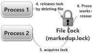 [C#] Hướng dẫn Protected Process trong lập trình csharp