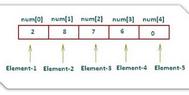 Hướng dẫn sử dụng Mảng (Array) trong lập trình C#