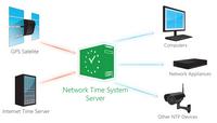 [C#] Hướng dẫn lấy thời gian thực server time trên winform